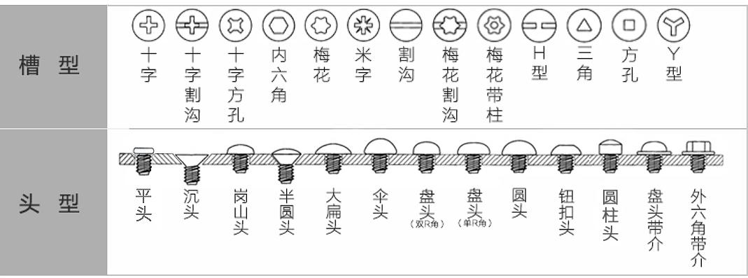 安智扣-可定制不同头型和槽型的非标螺丝